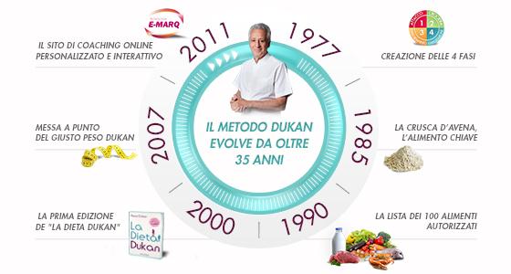 Il metodo Dukan: 35 anni d'innovazione