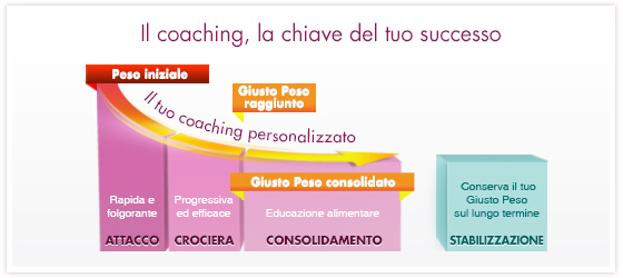 Coaching Dukan